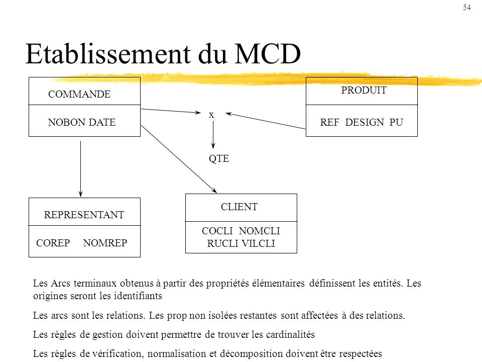 Etablissement du MCD PRODUIT COMMANDE x NOBON DATE REF DESIGN PU QTE
