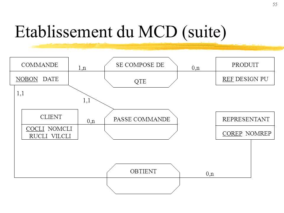 Etablissement du MCD (suite)