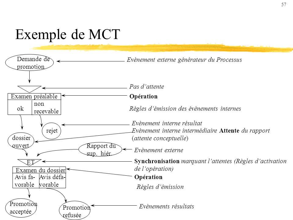 Exemple de MCT Demande de promotion