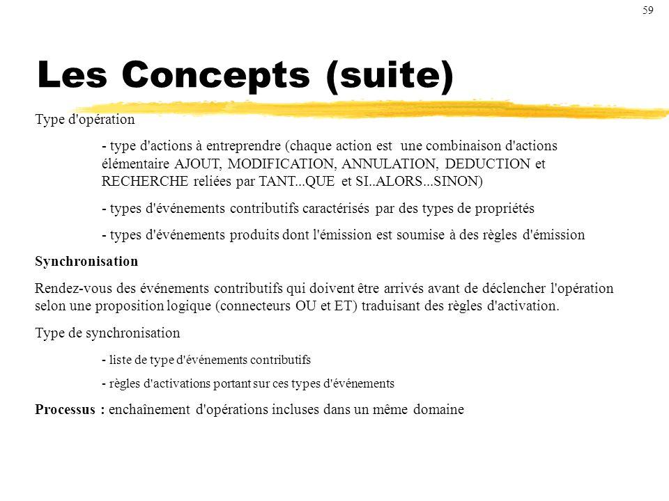 Les Concepts (suite) Type d opération