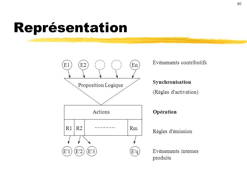 Représentation Evènements contributifs Synchronisation