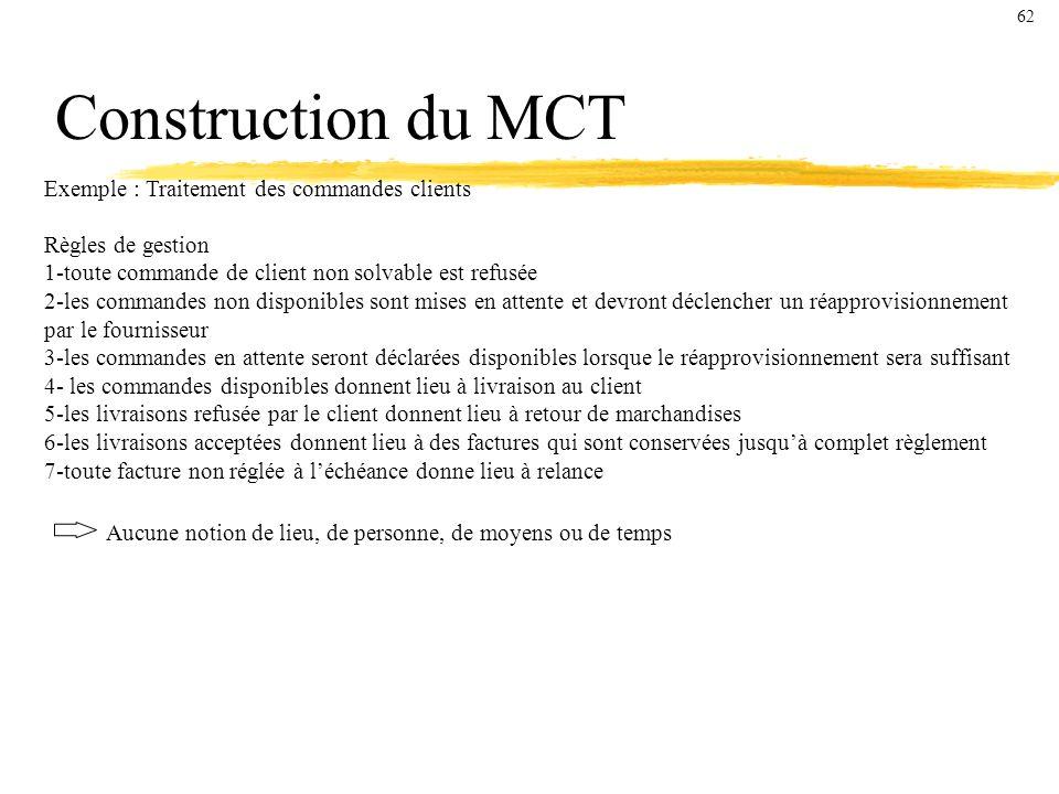 Construction du MCT Exemple : Traitement des commandes clients
