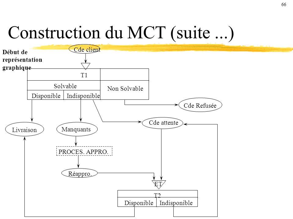 Construction du MCT (suite ...)