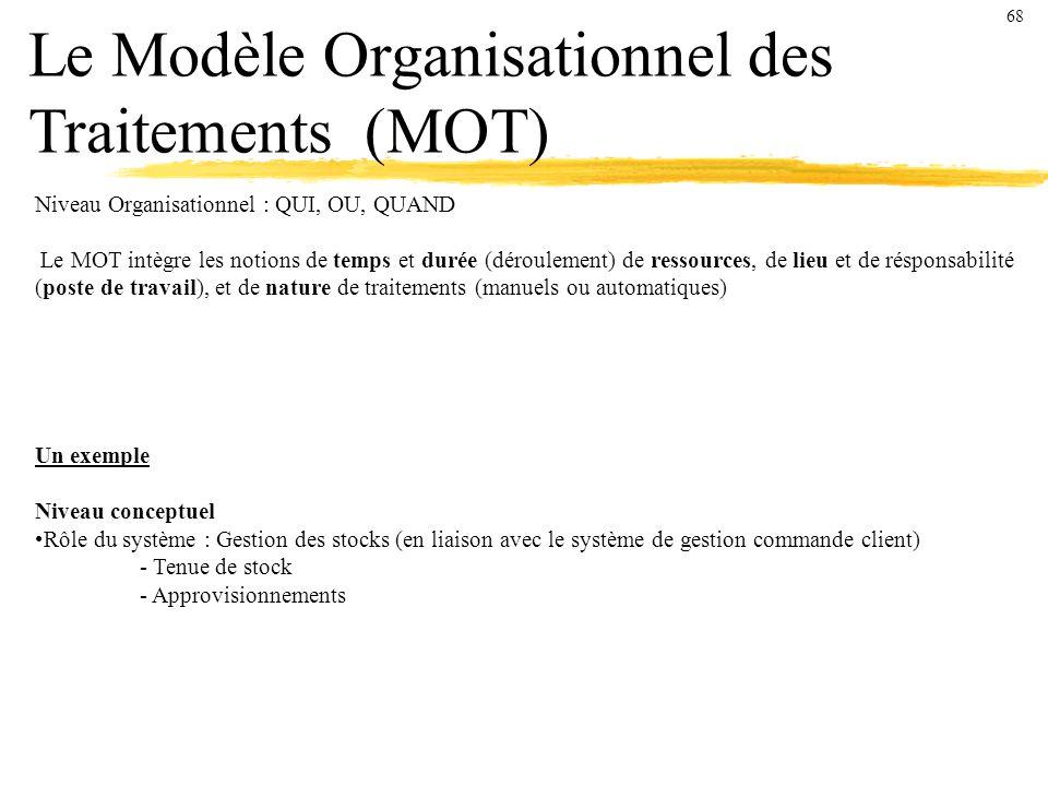 Le Modèle Organisationnel des Traitements (MOT)