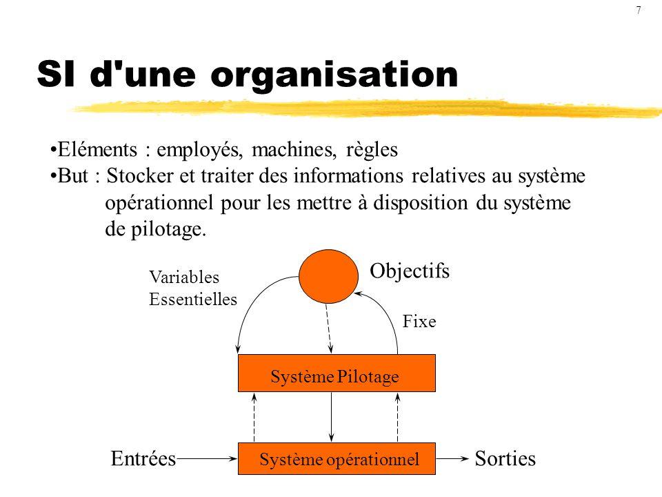 SI d une organisation Eléments : employés, machines, règles