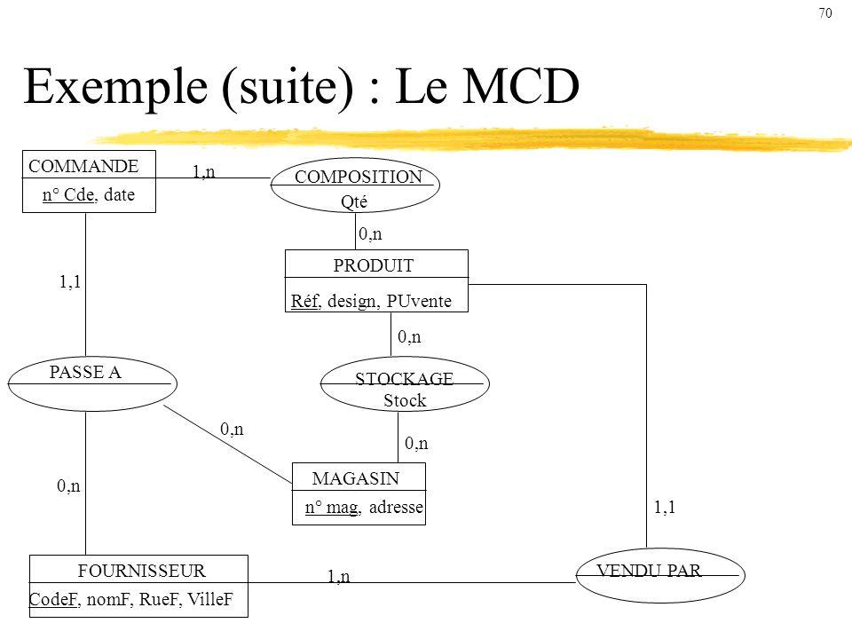Exemple (suite) : Le MCD