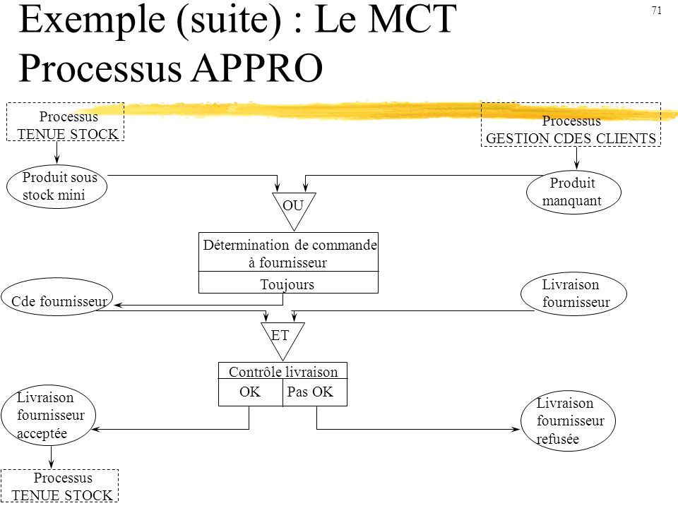 Exemple (suite) : Le MCT Processus APPRO