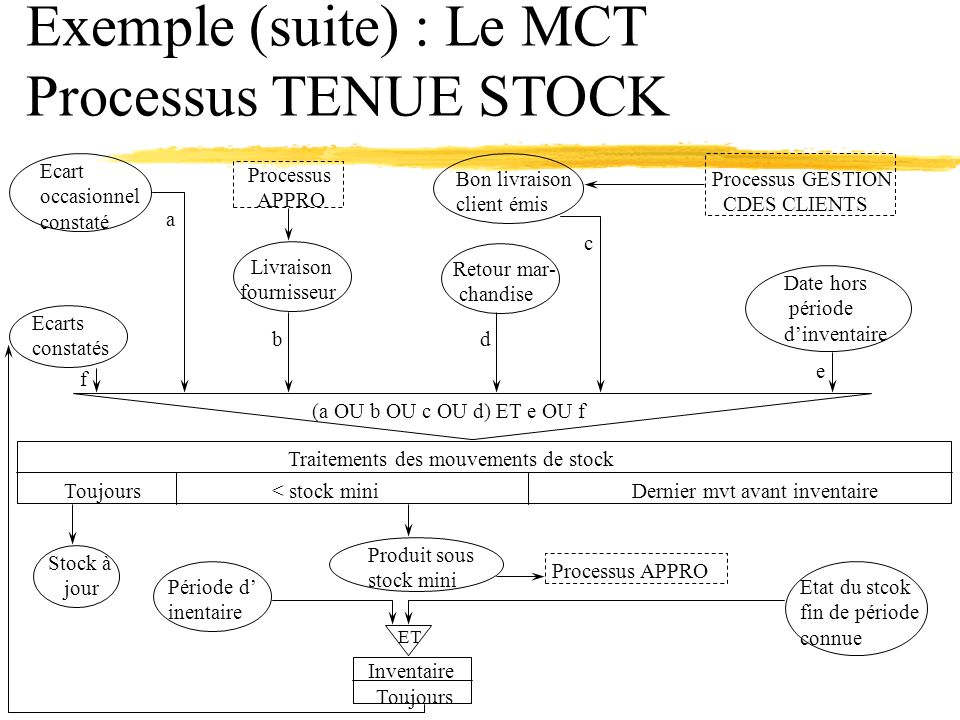 Exemple (suite) : Le MCT Processus TENUE STOCK