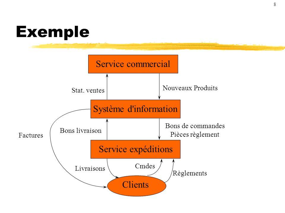 Exemple Service commercial Système d information Service expéditions
