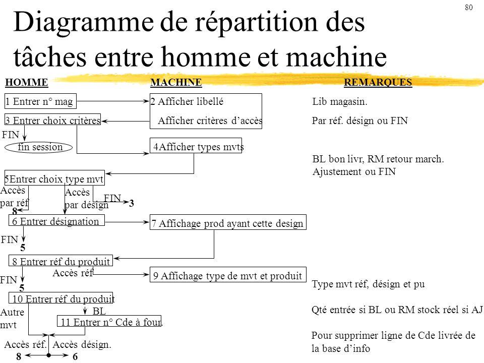 Diagramme de répartition des tâches entre homme et machine