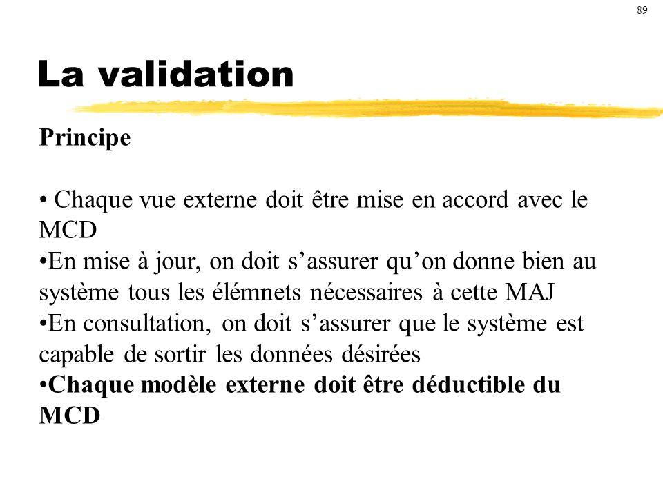 La validation Principe
