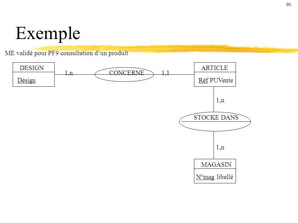 Exemple ME validé pour PF9 consultation d'un produit DESIGN ARTICLE