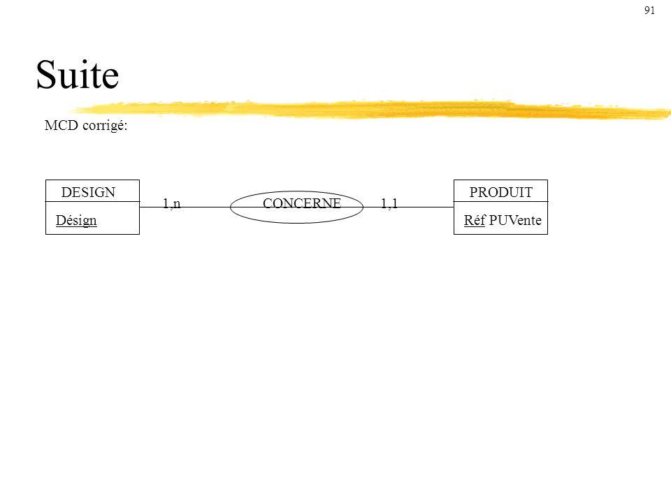 Suite MCD corrigé: DESIGN PRODUIT 1,n CONCERNE 1,1 Désign Réf PUVente