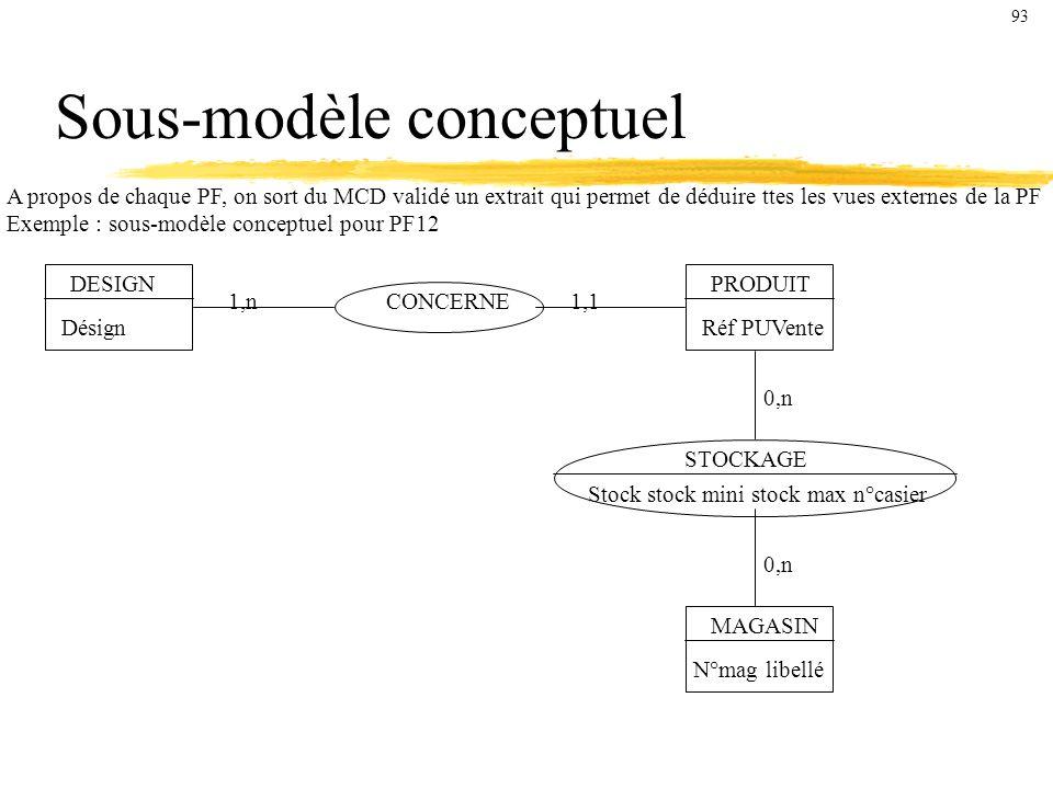 Sous-modèle conceptuel