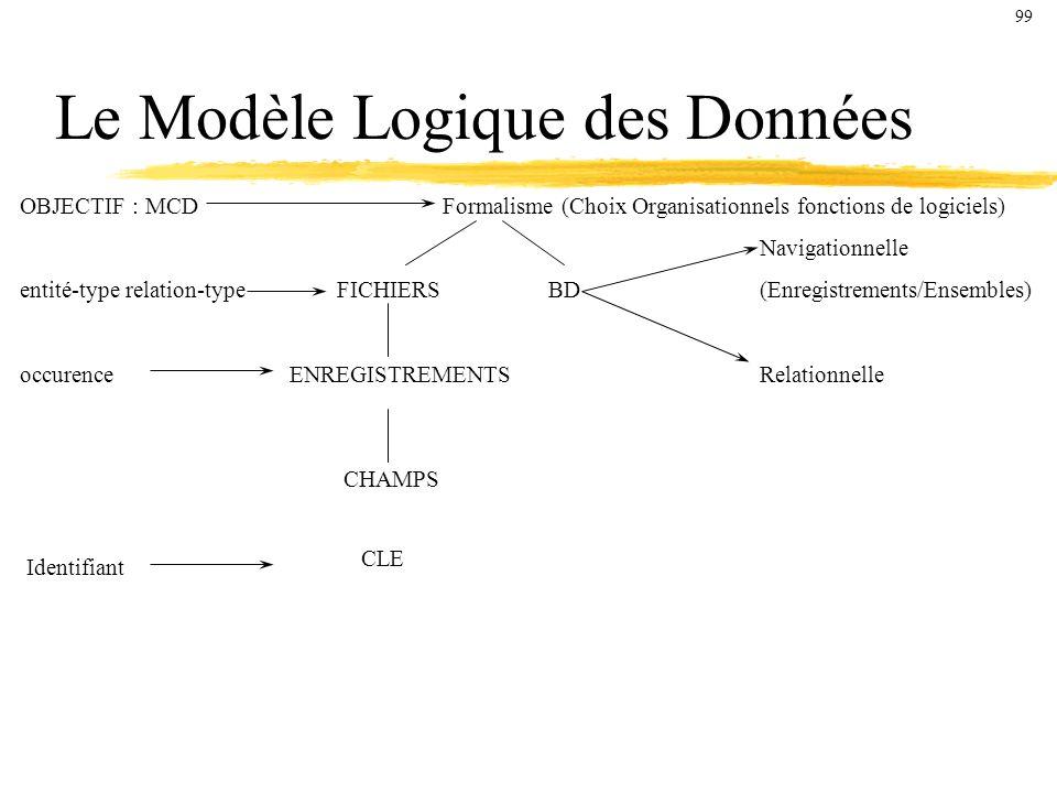 Le Modèle Logique des Données