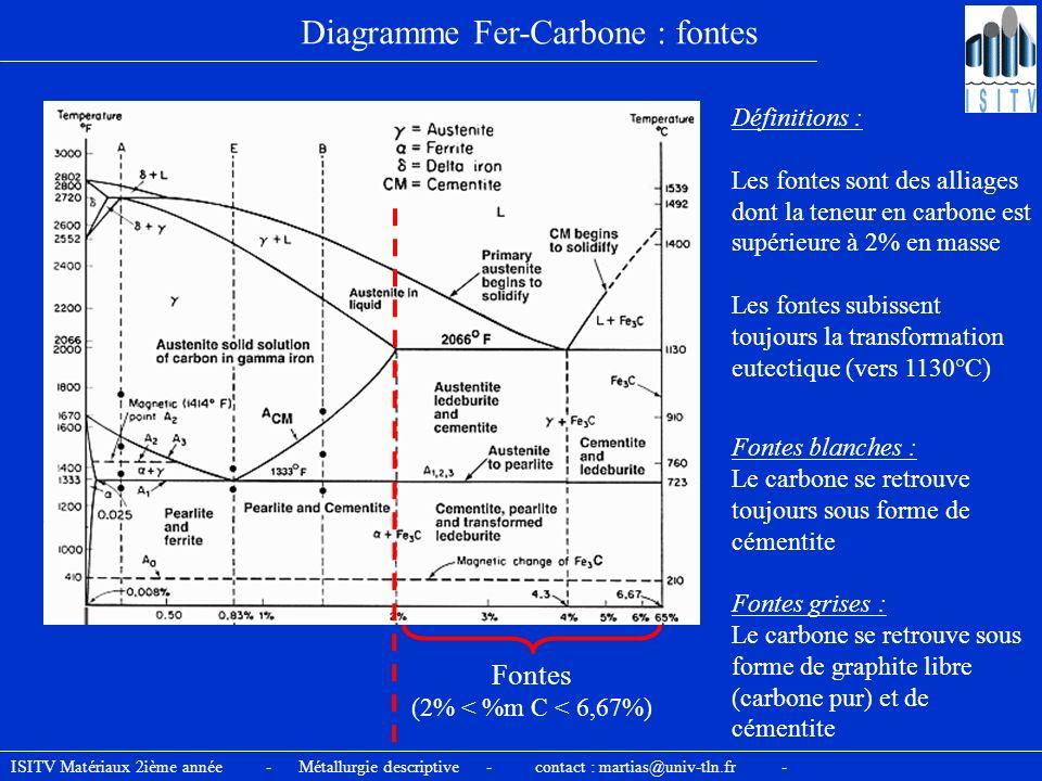 Diagramme Fer-Carbone : fontes