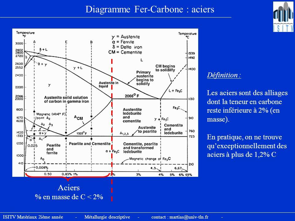 Diagramme Fer-Carbone : aciers