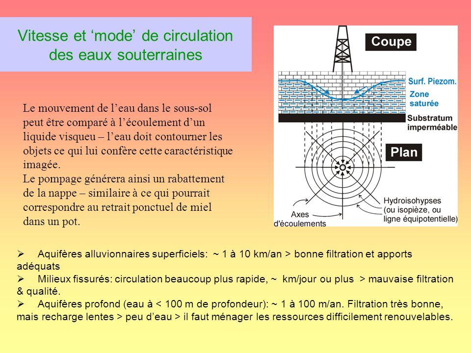 Vitesse et 'mode' de circulation des eaux souterraines