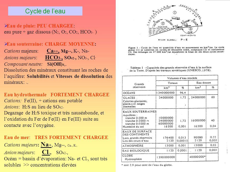 Cycle de l'eau Eau de pluie: PEU CHARGEE: eau pure + gaz dissous (N2, O2, CO2, HCO3- )