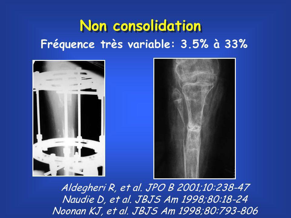Non consolidation Fréquence très variable: 3.5% à 33%