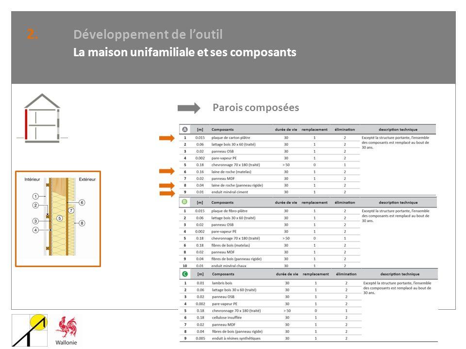 2. Développement de l'outil