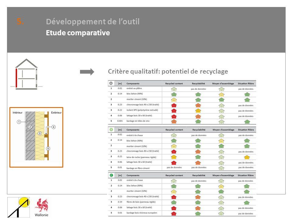5. Développement de l'outil