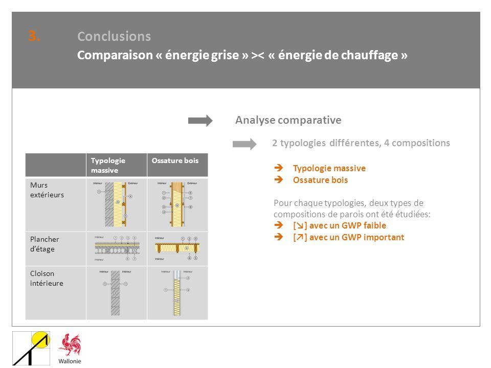 3. Conclusions Comparaison « énergie grise » >< « énergie de chauffage » Analyse comparative. 2 typologies différentes, 4 compositions.
