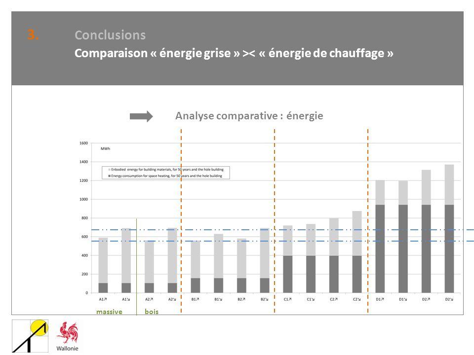 3. Conclusions Comparaison « énergie grise » >< « énergie de chauffage » Analyse comparative : énergie.
