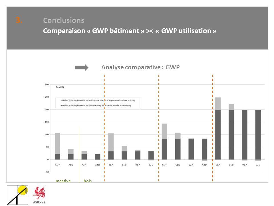 3. Conclusions Comparaison « GWP bâtiment » >< « GWP utilisation » Analyse comparative : GWP. massive.
