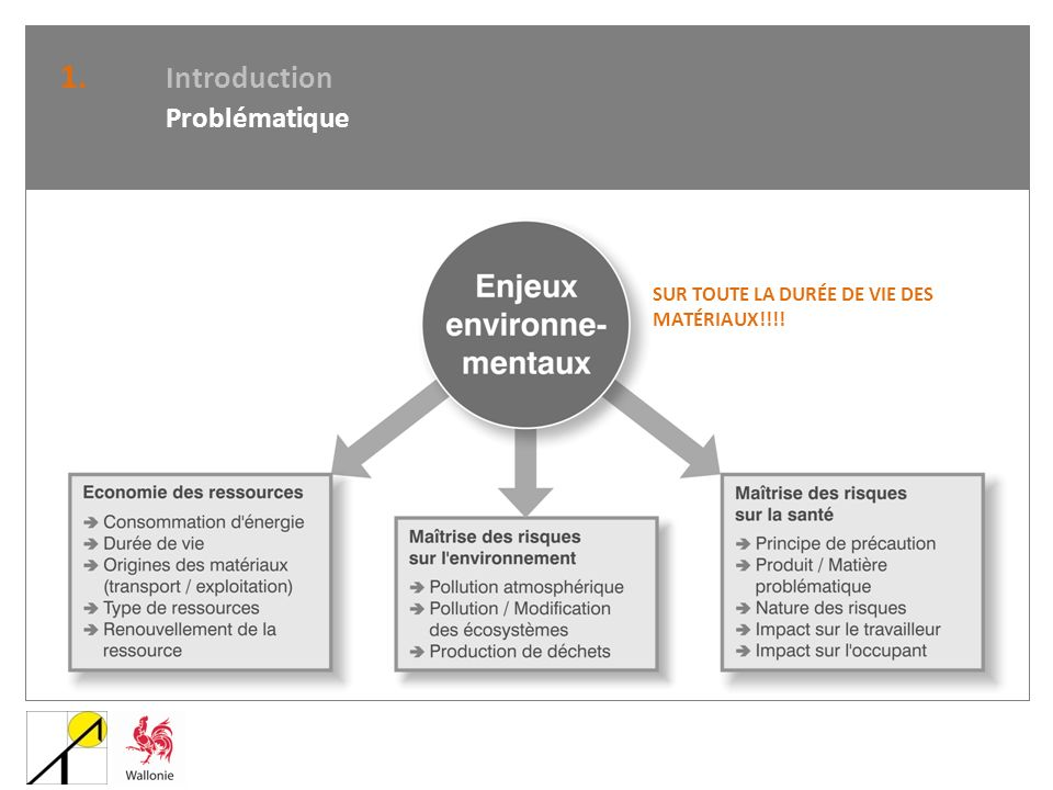 1. Introduction Problématique