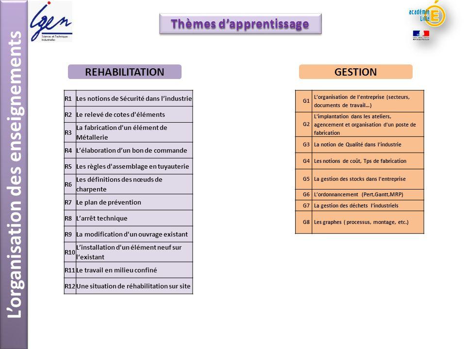 L'organisation des enseignements Thèmes d'apprentissage