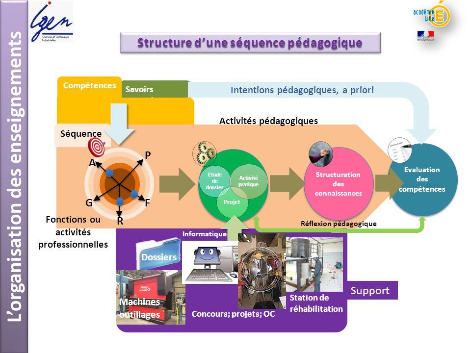 L'organisation des enseignements Structure d'une séquence pédagogique