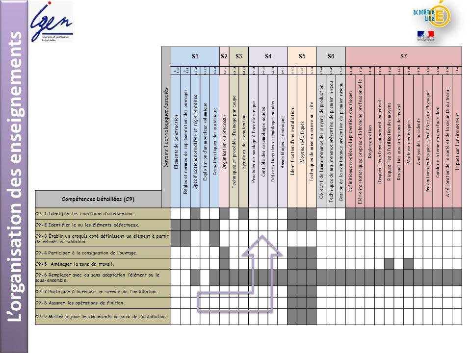 L'organisation des enseignements Compétences Détaillées (C9)