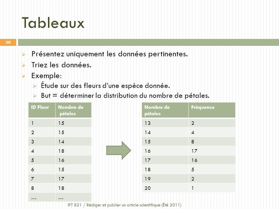 Tableaux Présentez uniquement les données pertinentes.