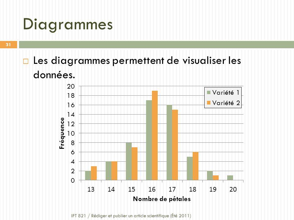 Diagrammes Les diagrammes permettent de visualiser les données.