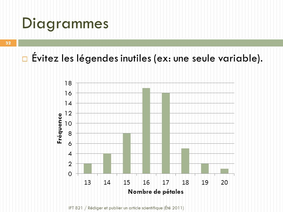 Diagrammes Évitez les légendes inutiles (ex: une seule variable).