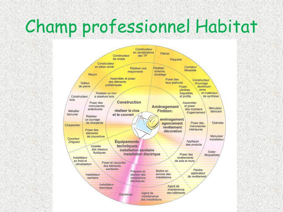Champ professionnel Habitat
