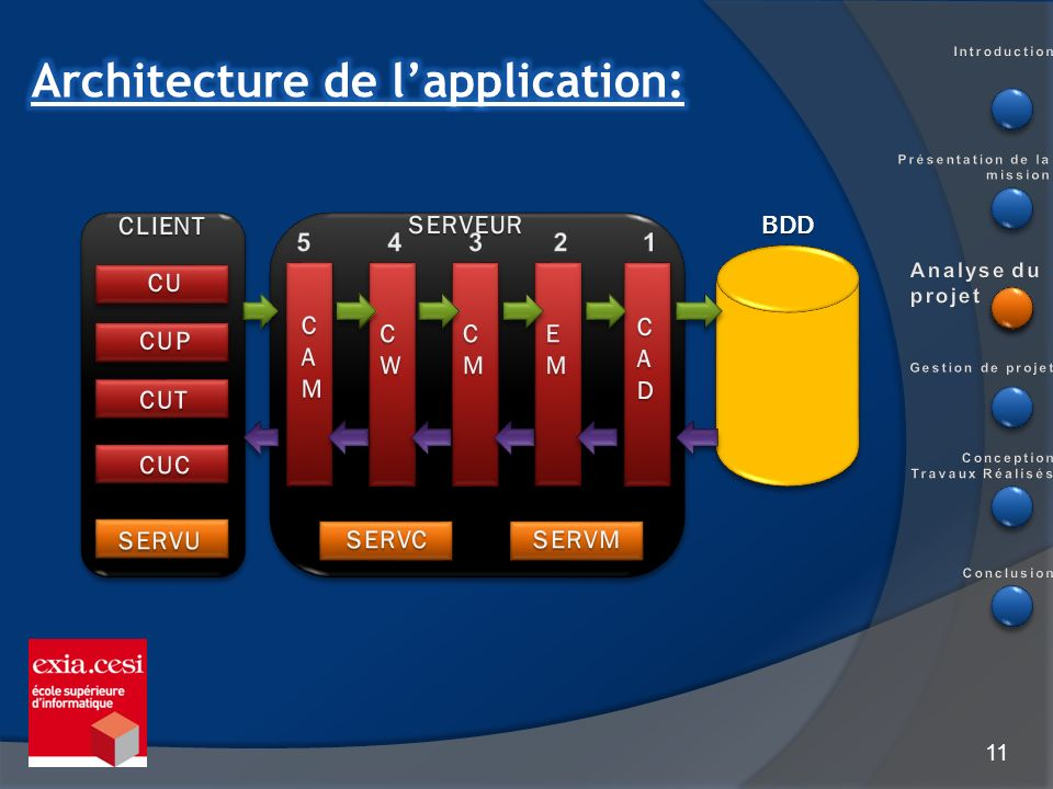 Architecture de l'application: