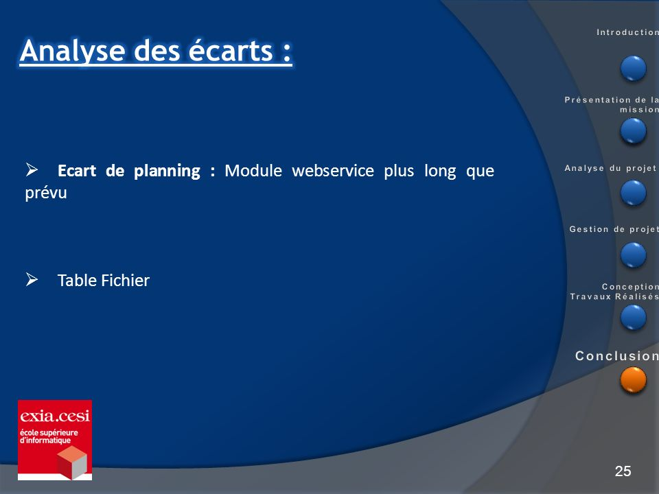 Introduction Analyse des écarts : Présentation de la mission. Ecart de planning : Module webservice plus long que prévu.