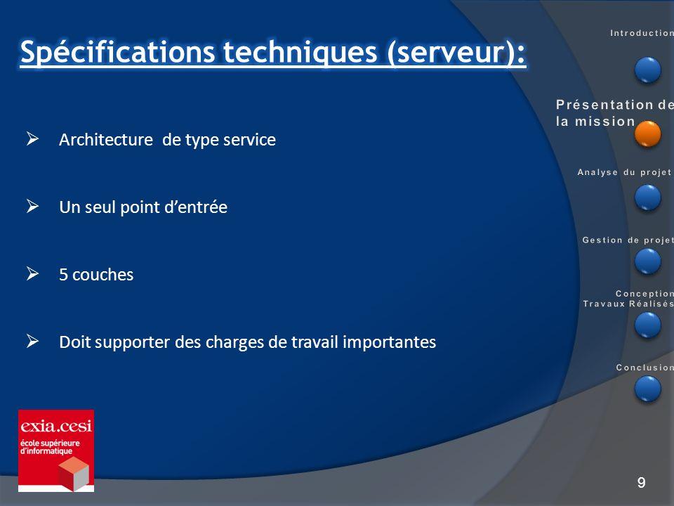 Spécifications techniques (serveur):