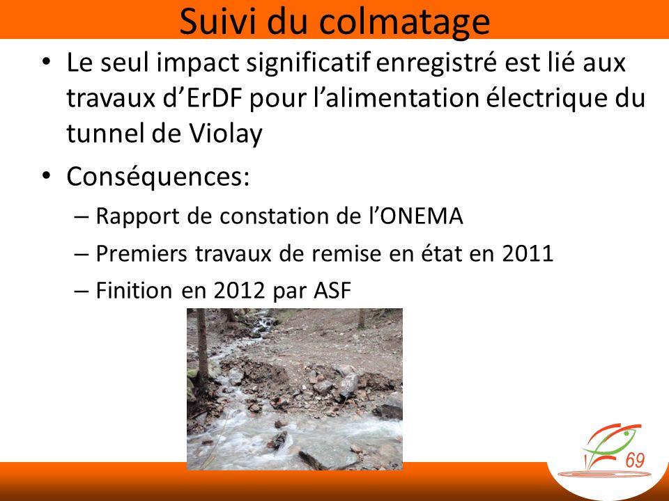 Suivi du colmatage Le seul impact significatif enregistré est lié aux travaux d'ErDF pour l'alimentation électrique du tunnel de Violay.