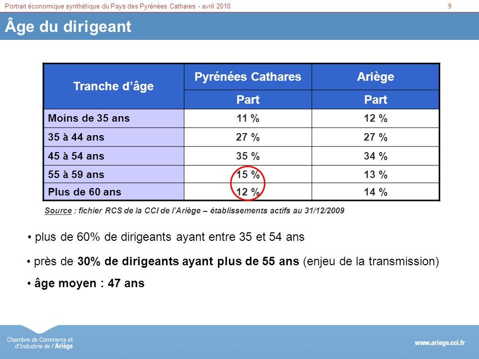 Âge du dirigeant Tranche d'âge Pyrénées Cathares Ariège Part