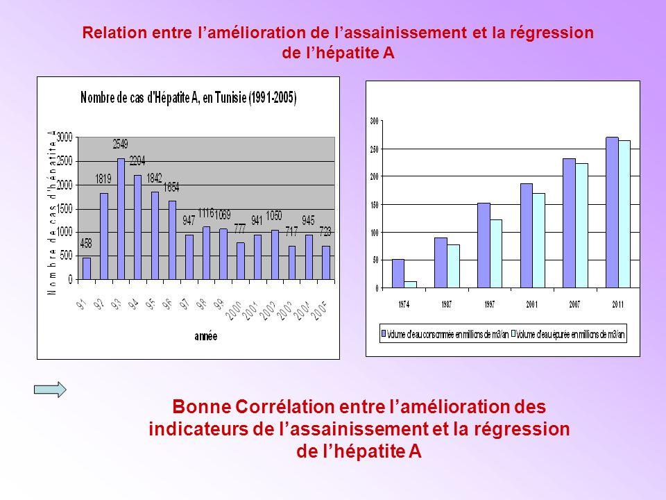 Relation entre l'amélioration de l'assainissement et la régression de l'hépatite A