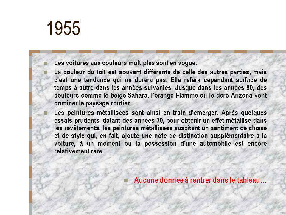 1955 Aucune donnée à rentrer dans le tableau…