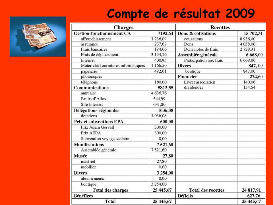 Compte de résultat 2009