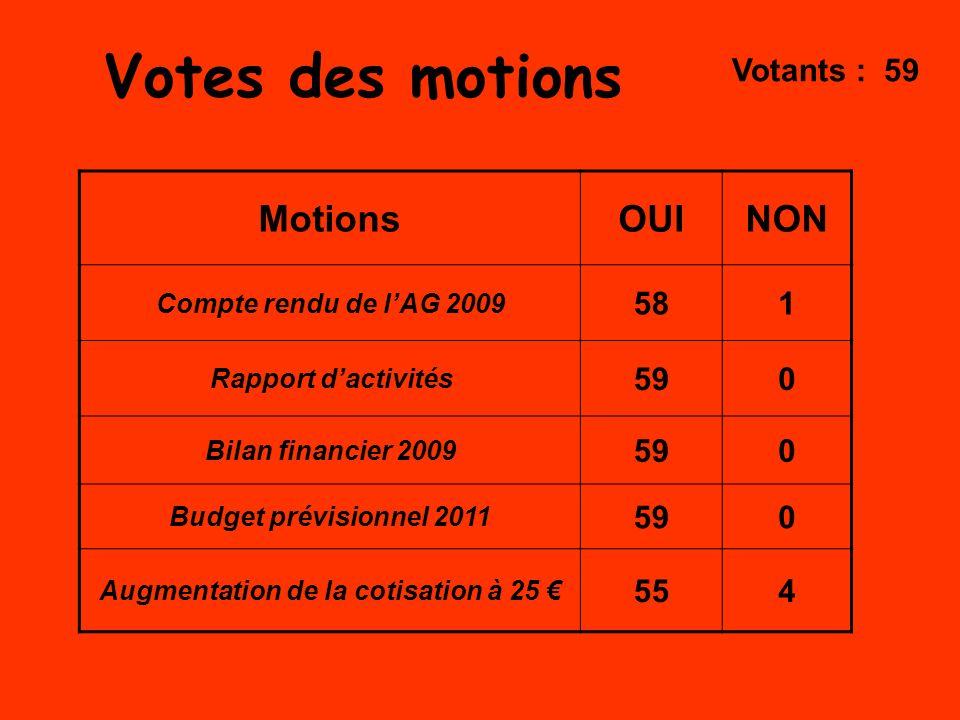 Votes des motions Motions OUI NON Votants : 59 58 1 59 55 4