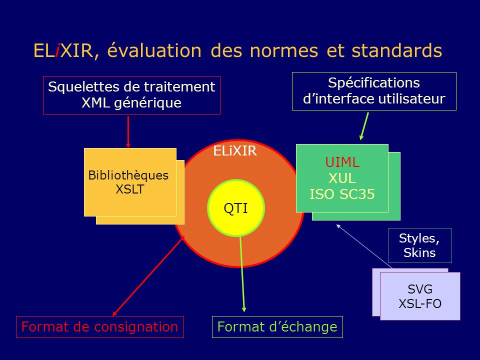 ELiXIR, évaluation des normes et standards
