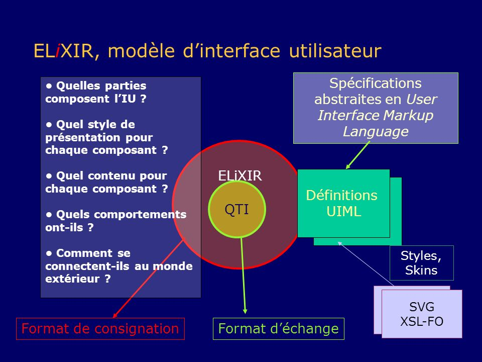 Spécifications abstraites en User Interface Markup Language
