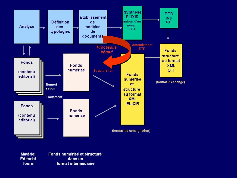 (format de consignation) Fonds numérisé et structuré