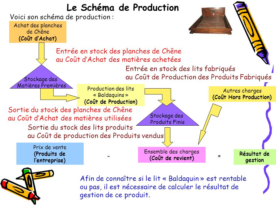 Le Schéma de Production